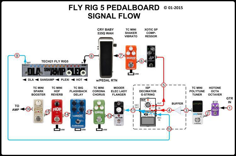 Fly Rig 5